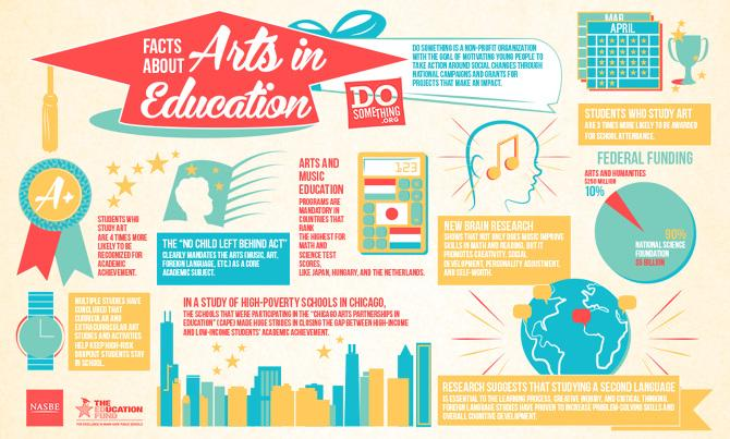 How arts helps academics