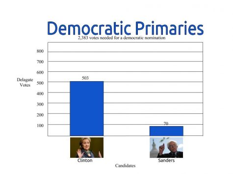 Following the most recent caucuses presidential candidate Hillary Clinton continues to dominate over candidate Bernie Sanders, despite him having managed to quickly climb in the polls.