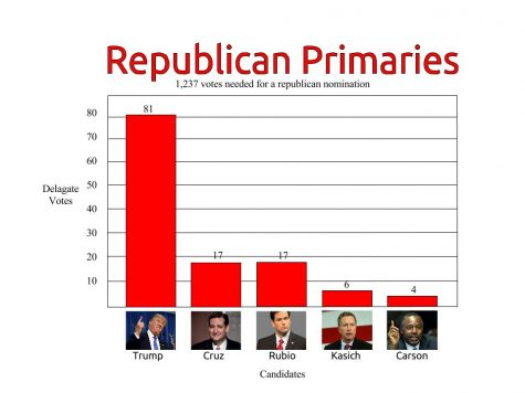 Following the most recent caucuses presidential candidate and business tycoon Donald Trump leads in the polls, with candidates Ted Cruz and Marco Rubio trailing him.